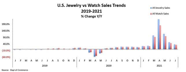jewelry watch sales 2021