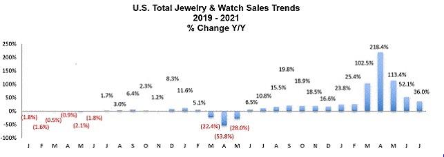 jewelry watch sales trends 2021