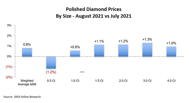 polished diamond prices august