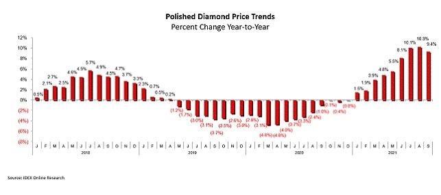polished diamond price september 2021