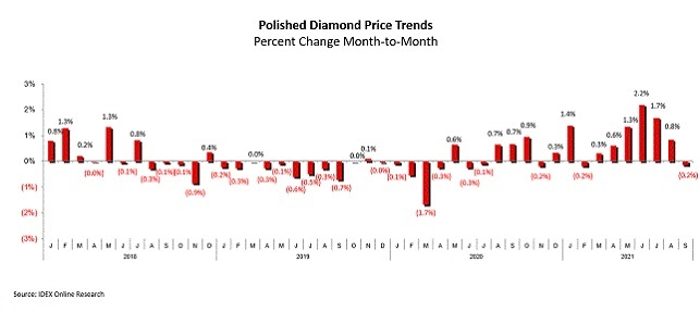 polished diamond prices september 2021